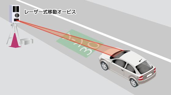 レーザー式移動オービスに対応